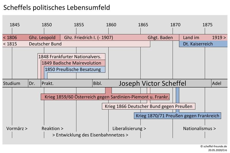 Scheffels politisches Lebensumfeld