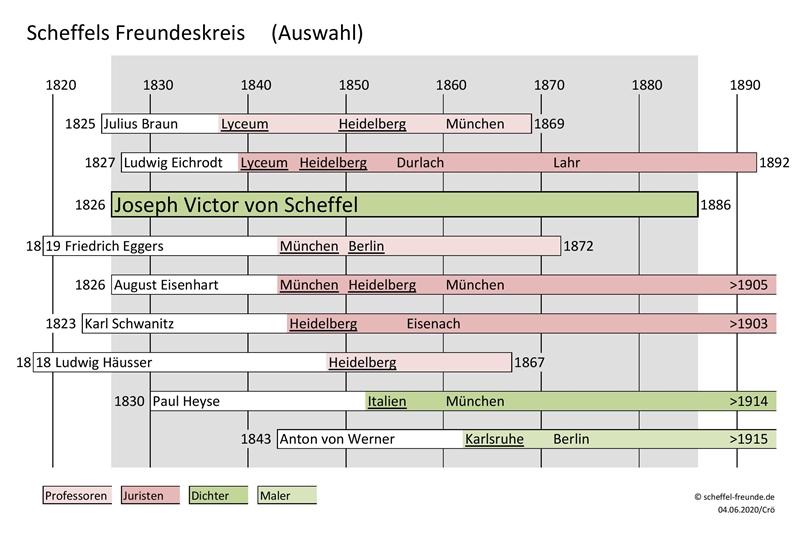 Scheffels Freundeskreis (Auswahl)